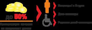 Льготы инвалидам по капремонту