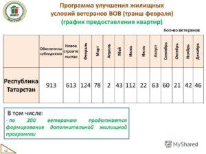 Программа по улучшению жилищных условий 2019