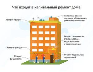 Капитальный Ремонт Многоквартирных Домов Что Входит В Ремонт