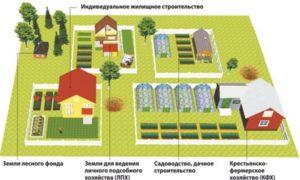 Для Ведения Личного Подсобного Хозяйства Можно Ли Строить Дом
