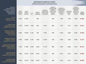 Калькулятор денежного довольствия военнослужащих