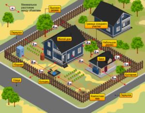 На каком расстоянии должны быть постройки от забора соседей