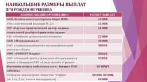 Губернаторское пособие ярославль 2021