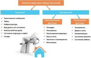 При покупке квартиры в новостройке на что нужно обратить внимание