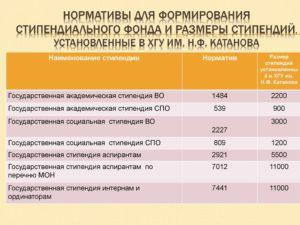 Размеры стипендий в россии