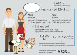 Как рассчитывается малоимущая семья