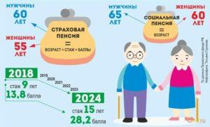 Кто может получать пенсию
