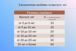 Выслуга лет в процентах