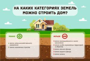 Земли сельскохозяйственного назначения для садоводства можно ли строить дом