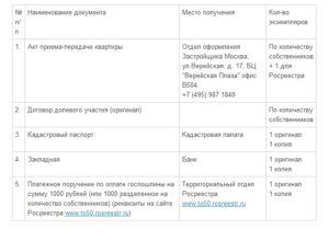 Список документов в мфц для регистрации права собственности на квартиру