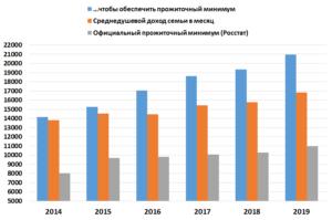 Прожиточный минимум 2019 росстат
