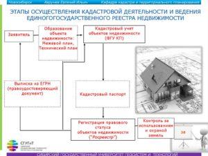 Как узнать о постановке на кадастровый учет объекта недвижимости