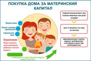 Как купить дом под материнский капитал если ребенку нет 3 лет с чего начать