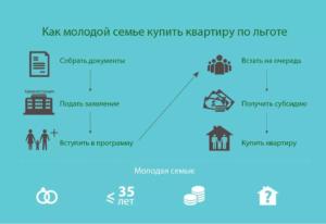 Как встать на очередь на квартиру многодетной семье в москве