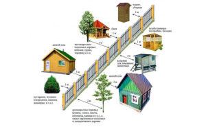 На каком расстоянии можно строить дом от соседнего участка