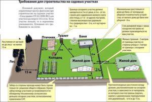 Закон о строительстве на земельном участке 2019 отступление от межи