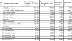 Список застрахованных государством банков