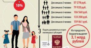Кому платят субсидию и какой доход семьи должен быть