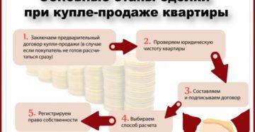 Как при покупке квартиры оформить документы