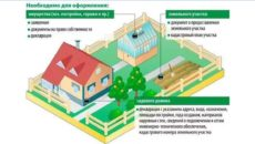 Как Оформить Дом На Даче По Дачной Амнистии